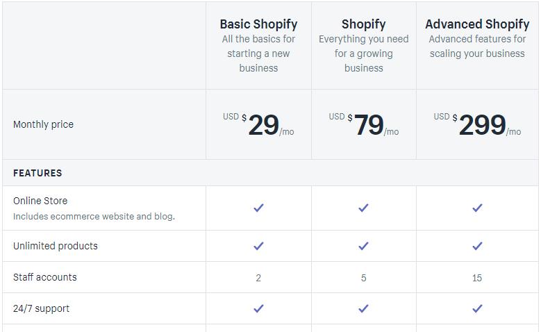 top eCommerce platforms PRICING